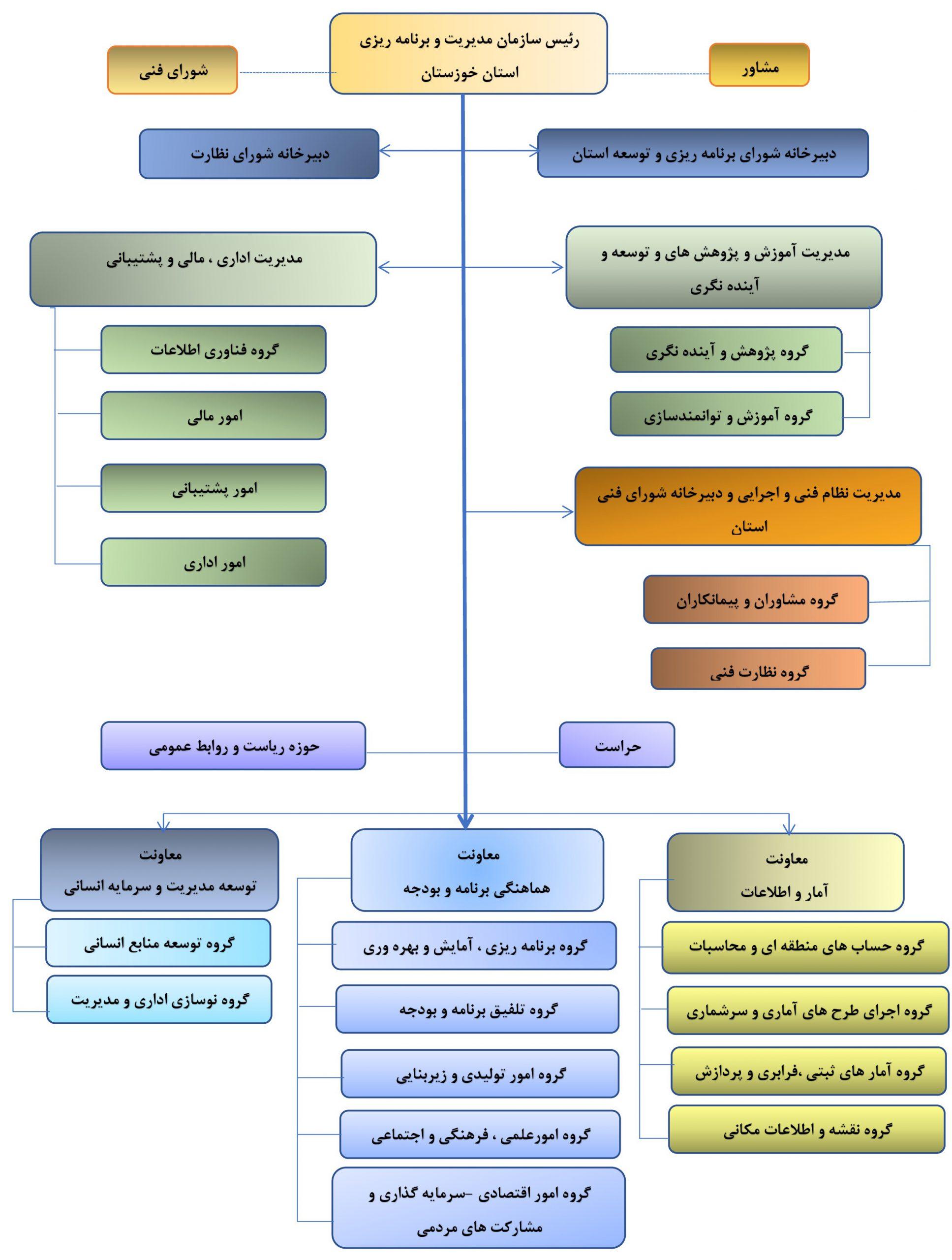 نمودار تشکیلاتی سازمان